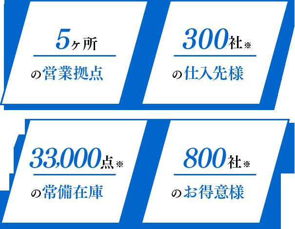 5ヶ所の営業拠点 300社※の仕入先様 33,000点※の常備在庫 10,000社※のお得意様